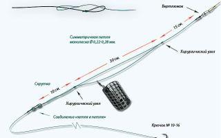 Оснастка фидера: схемы и рисунки фидерных оснасток
