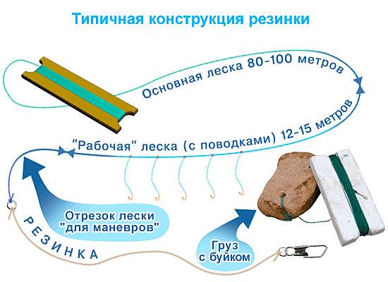 Конструкция резинки
