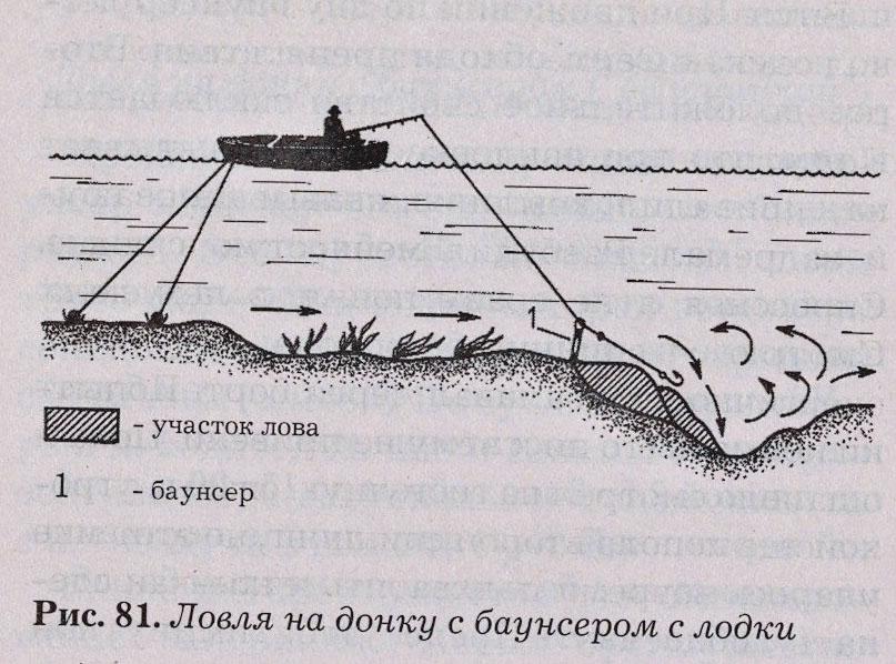баунсер рыбалка